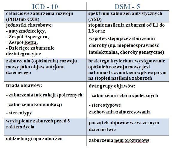 ICD, DSM