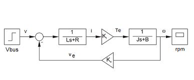DC motor control simulation